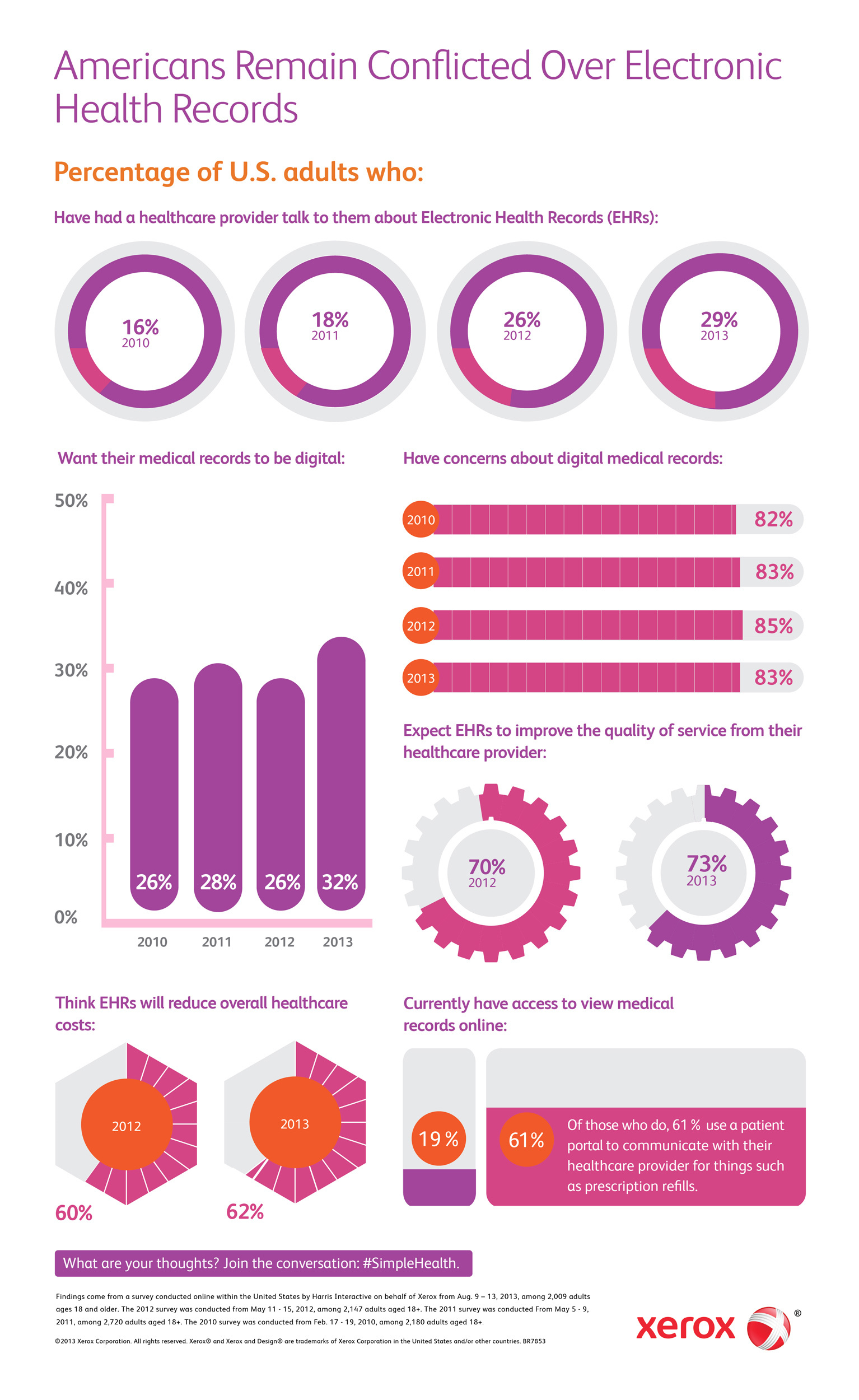 Infographic-Xerox-4th-Annual-EHR-Survey