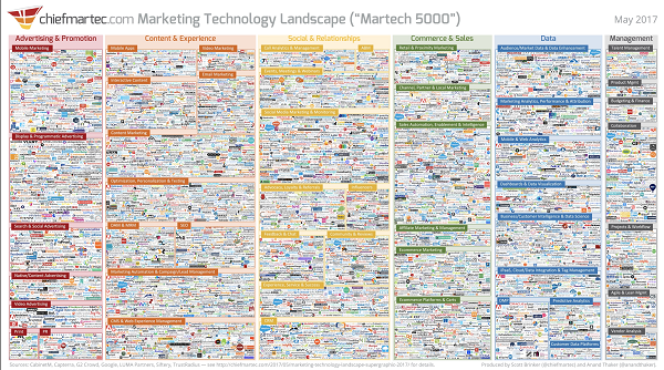 Marketing Technology Landscape 1