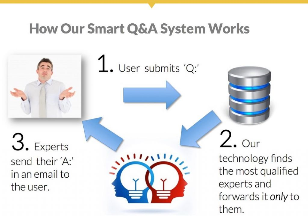 How BizTechXperts smart Q&A system works