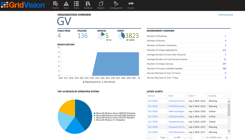 GridVision Main Dashboard