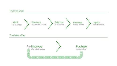 Guest Post: The Discovery Marketing Revolution - A new era of SMB