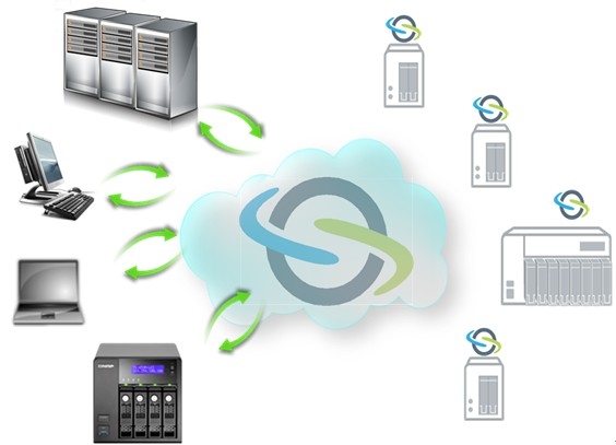 symform-cloud